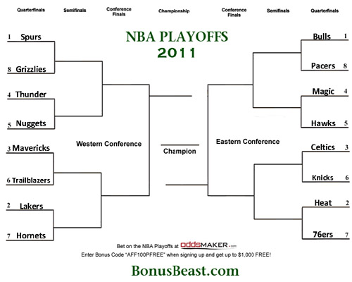 image relating to Nba Playoffs Printable Brackets identified as Blank printable perform off layout Trials Eire